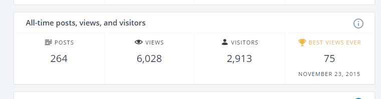 Record-6000-visite